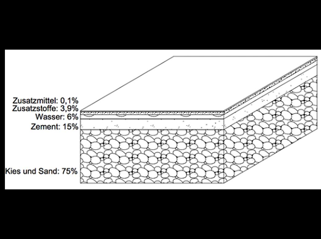 Was ist Beton-bild-get-concrete